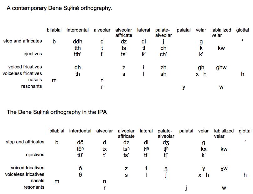 Orthography For Dene Sin Dene Speech Atlas Joyce Mcdonough
