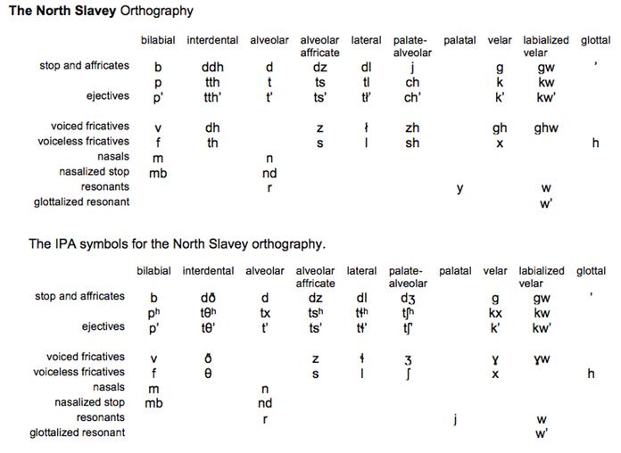 Orthography For North Slavey Dene Speech Atlas Joyce Mcdonough